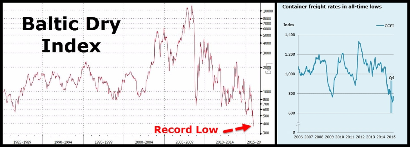Baltic Dry Index from Zero Hedge.