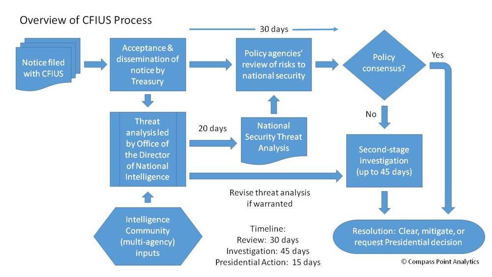 Compass+Point+Analytics+CFIUS+Process