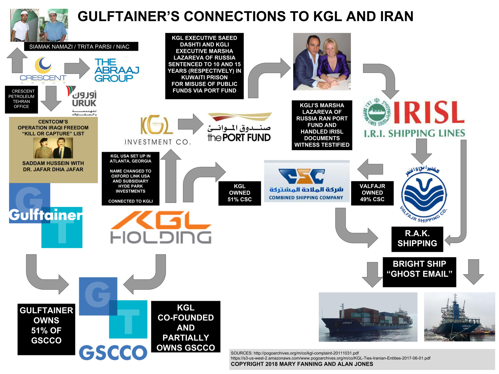 Gulftainer's connections to KGL and Iran